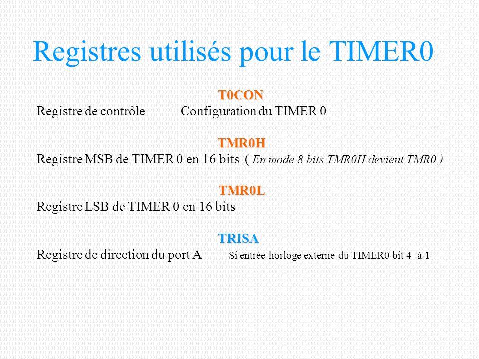 Registres utilisés pour le TIMER0 T0CON Registre de contrôleConfiguration du TIMER 0TMR0H Registre MSB de TIMER 0 en 16 bits ( En mode 8 bits TMR0H de