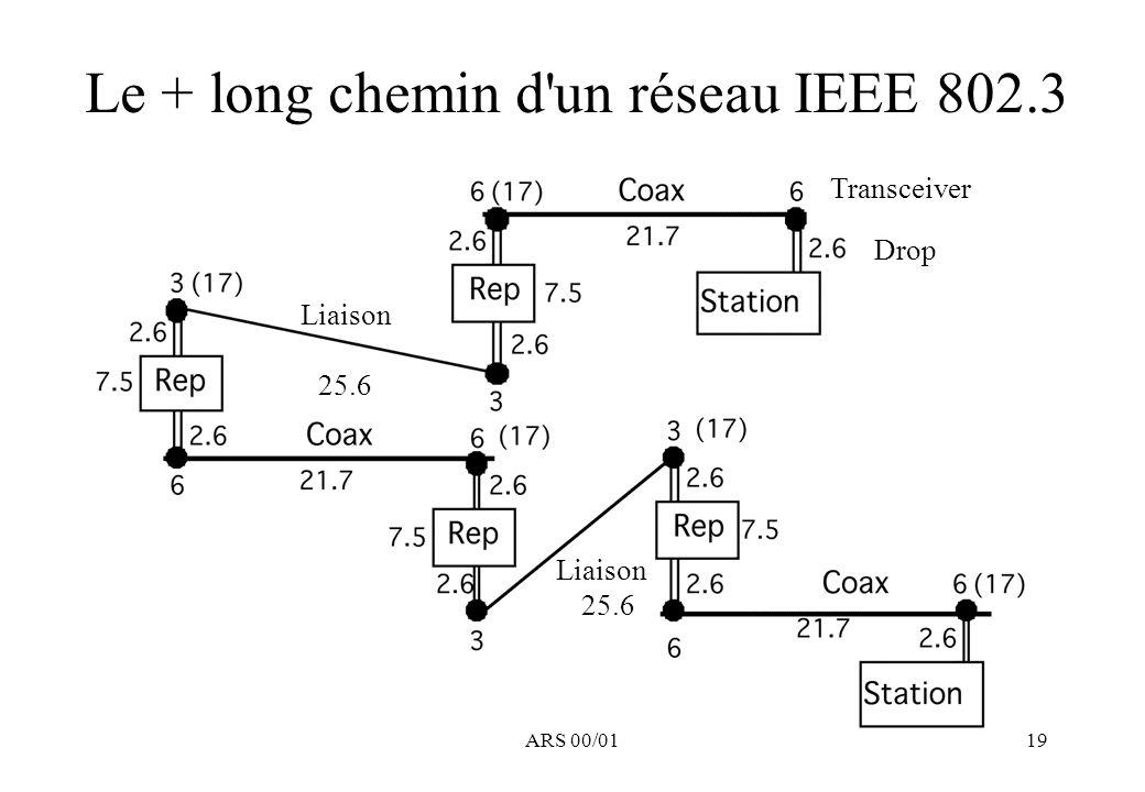 ARS 00/0119 Le + long chemin d un réseau IEEE 802.3 Liaison 25.6 Liaison 25.6 Drop Transceiver