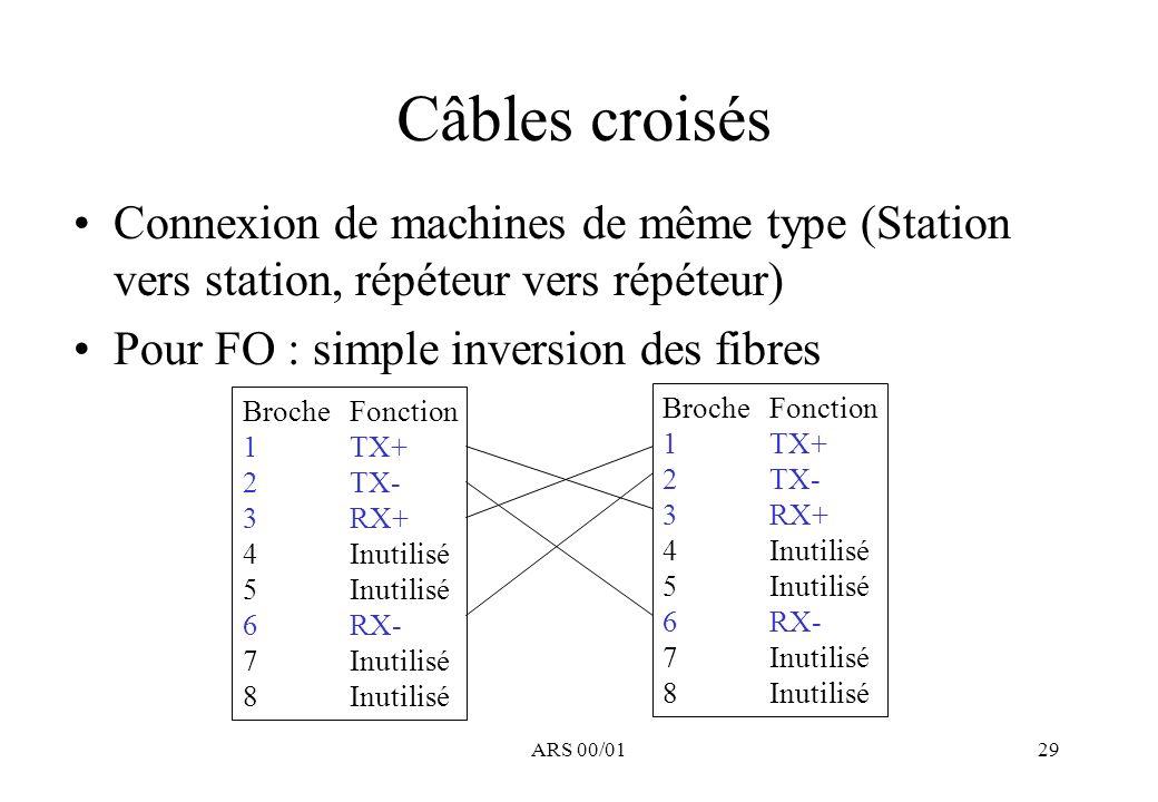 ARS 00/0129 Câbles croisés Connexion de machines de même type (Station vers station, répéteur vers répéteur) Pour FO : simple inversion des fibres BrocheFonction 1TX+ 2TX- 3RX+ 4Inutilisé 5Inutilisé 6RX- 7Inutilisé 8Inutilisé BrocheFonction 1TX+ 2TX- 3RX+ 4Inutilisé 5Inutilisé 6RX- 7Inutilisé 8Inutilisé