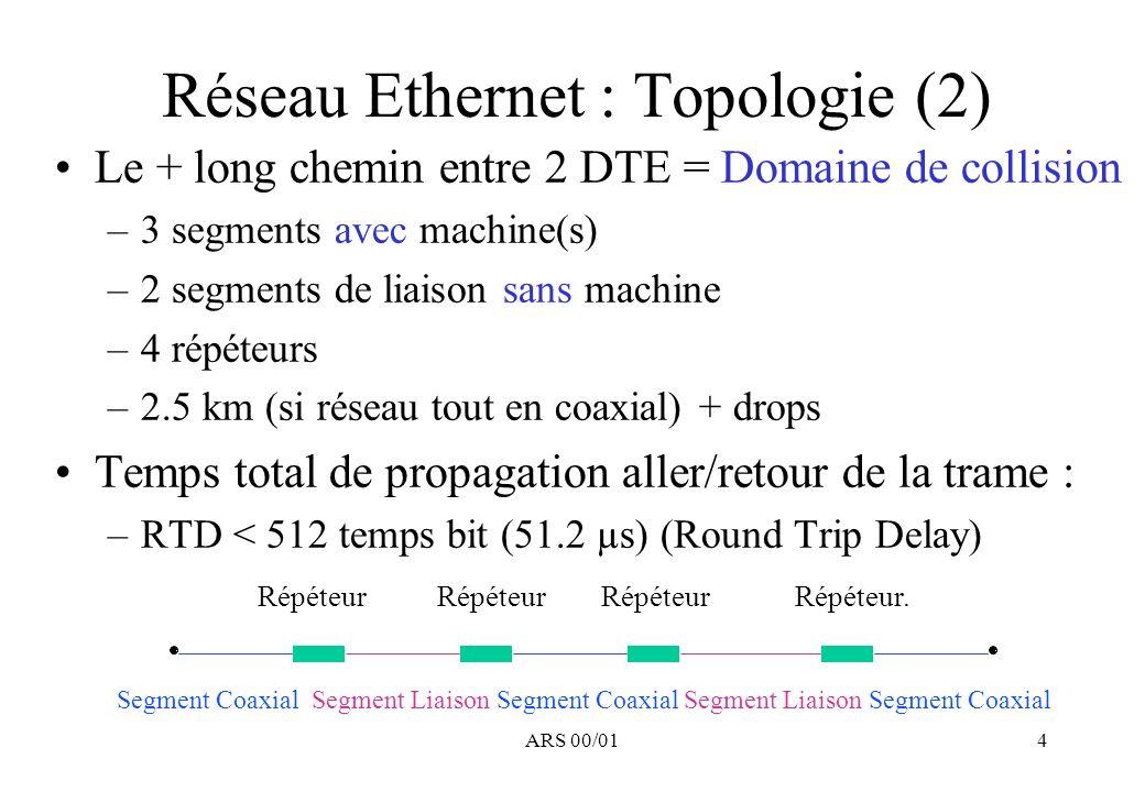 ARS 00/015 Réseau Ethernet : Topologie (3) Segment coaxial –Atténuation maximale 17 dB/km à 10 MHz –Signal Asynchrone en bande de base Encodage Manchester (front montant = 1) 2 niveaux : +2 V et -2 V –Taux d erreur désiré < 10 -8 –Protection reliée à une terre commune au réseau