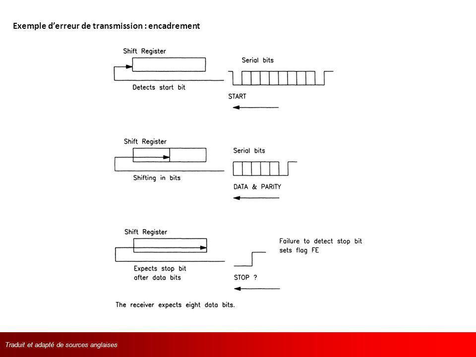 Traduit et adapté de langlaisTraduit et adapté de sources anglaises Exemple derreur de transmission : encadrement