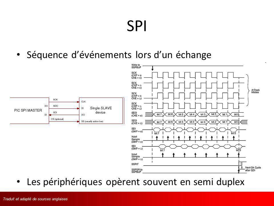 Traduit et adapté de langlaisTraduit et adapté de sources anglaises SPI Séquence dévénements lors dun échange Les périphériques opèrent souvent en sem