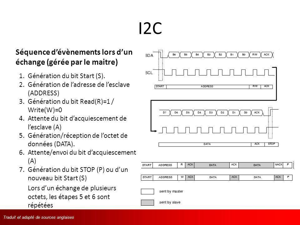Traduit et adapté de langlaisTraduit et adapté de sources anglaises I2C 1.Génération du bit Start (S). 2.Génération de ladresse de lesclave (ADDRESS)