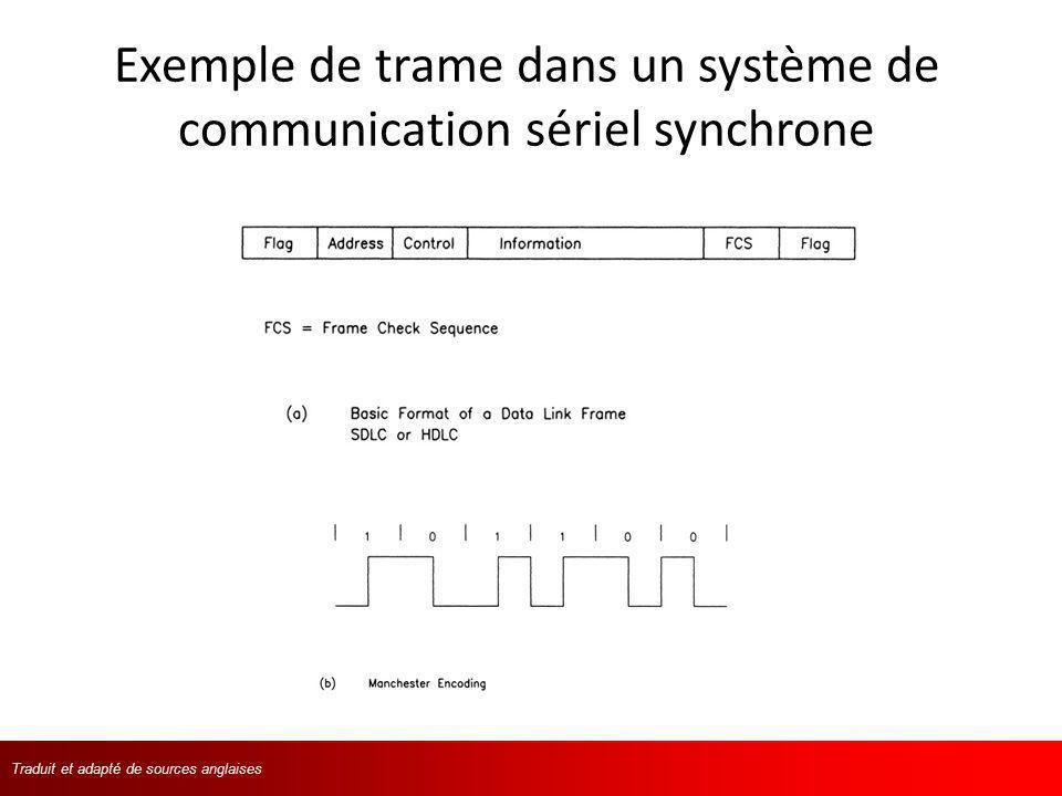 Traduit et adapté de langlaisTraduit et adapté de sources anglaises Exemple de trame dans un système de communication sériel synchrone