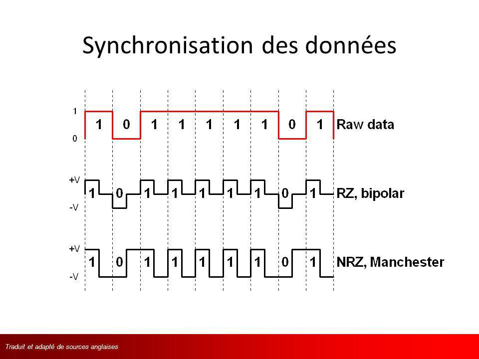 Traduit et adapté de langlaisTraduit et adapté de sources anglaises I2C 1.Génération du bit Start (S).