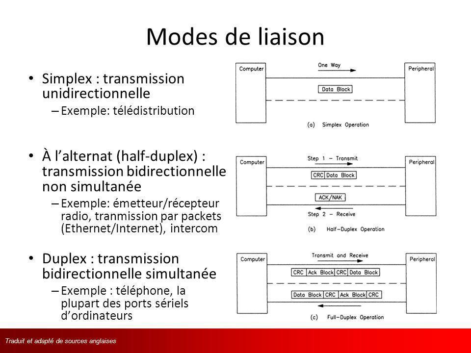 Traduit et adapté de langlaisTraduit et adapté de sources anglaises Modes de liaison Simplex : transmission unidirectionnelle – Exemple: télédistribut
