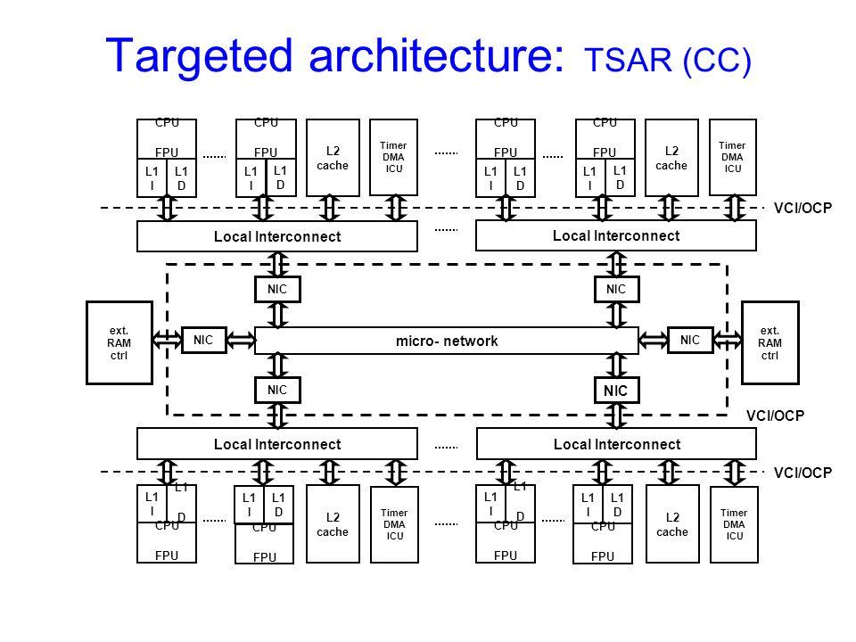 Targeted architecture: TSAR (CC) VCI/OCP CPU FPU Local Interconnect L2 cache Timer DMA ICU micro- network L1 I L1 D VCI/OCP Local Interconnect L2 cach