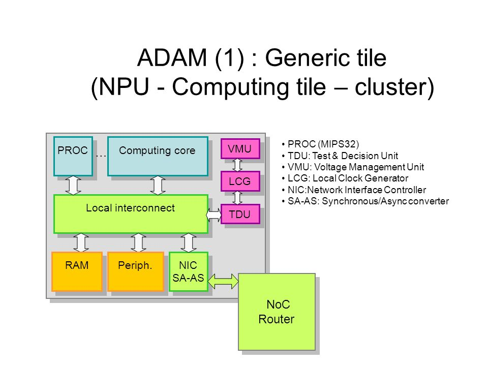 ADAM (1) : Generic tile (NPU - Computing tile – cluster) PROC (MIPS32) TDU: Test & Decision Unit VMU: Voltage Management Unit LCG: Local Clock Generat
