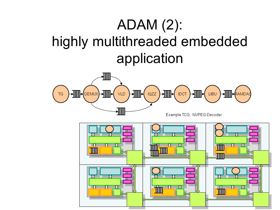 ADAM (2): highly multithreaded embedded application TGDEMUXVLDIQZZIDCTLIBURAMDAC Example TCG, MJPEG Decoder