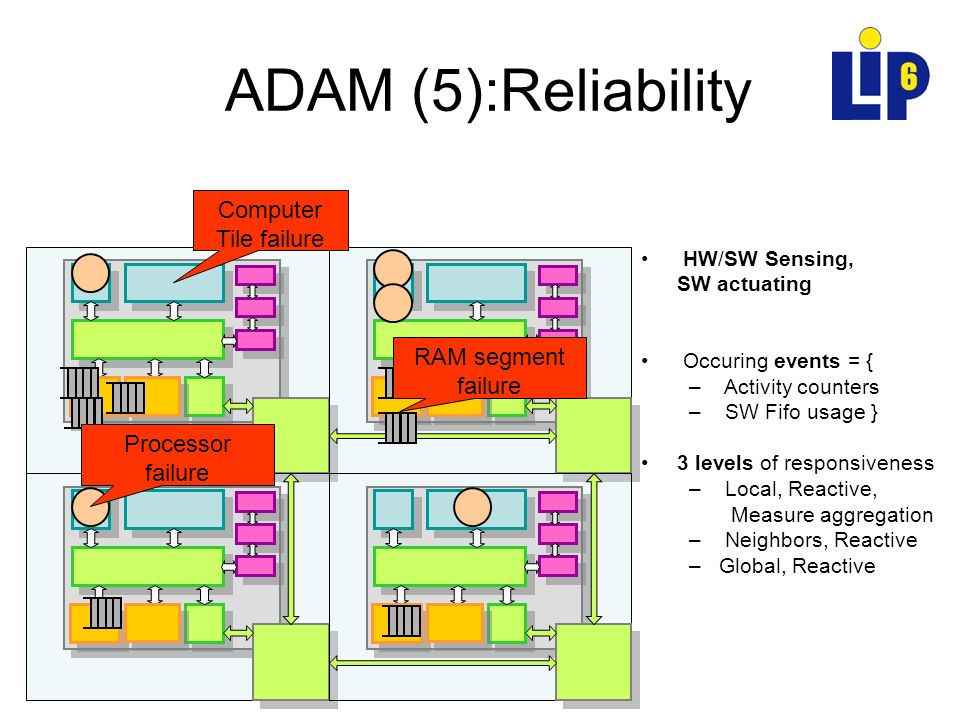 ADAM (5):Reliability HW/SW Sensing, SW actuating Occuring events = { – Activity counters – SW Fifo usage } 3 levels of responsiveness – Local, Reactiv