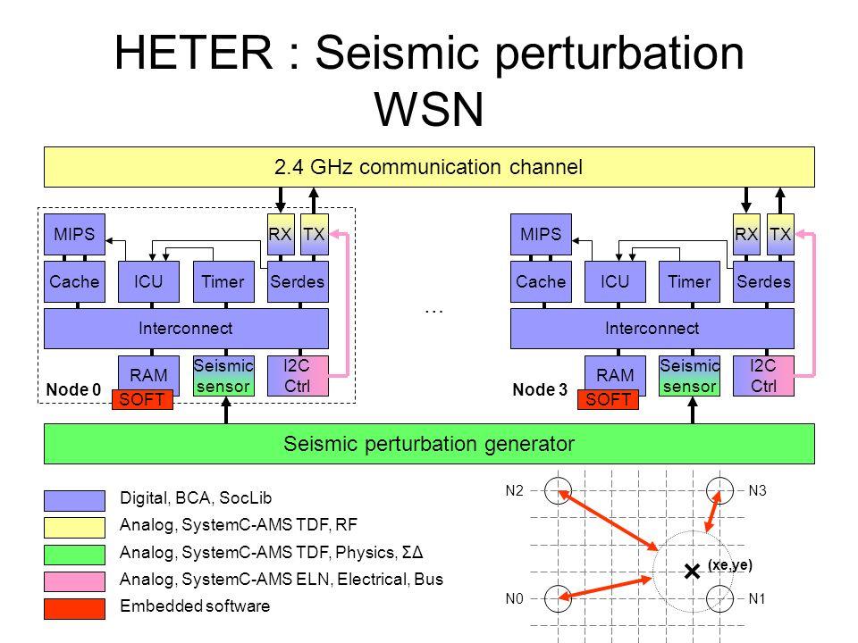 HETER : Seismic perturbation WSN 2.4 GHz communication channel MIPS CacheICUTimerSerdes Interconnect TXRX RAM Seismic sensor I2C Ctrl Seismic perturba