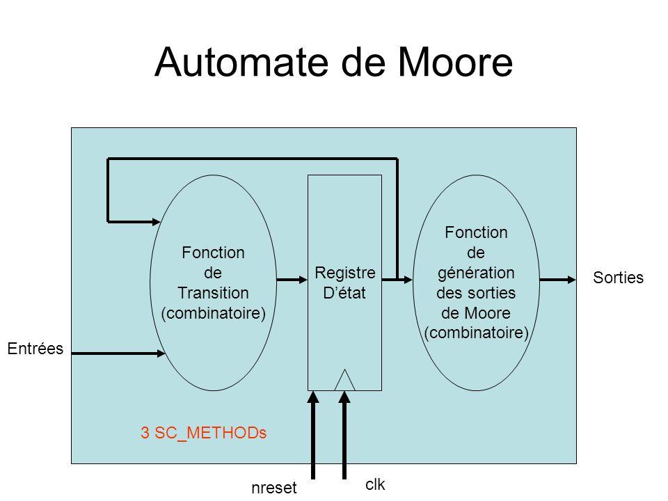 Automate de Moore Registre Détat Fonction de Transition (combinatoire) Fonction de génération des sorties de Moore (combinatoire) clk Entrées Sorties