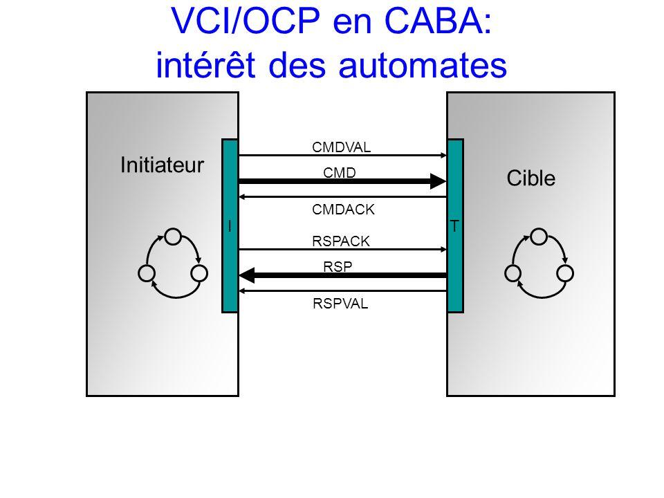 VCI/OCP en CABA: intérêt des automates Initiateur Cible CMDVAL CMDACK CMD RSPACK RSPVAL RSP IT