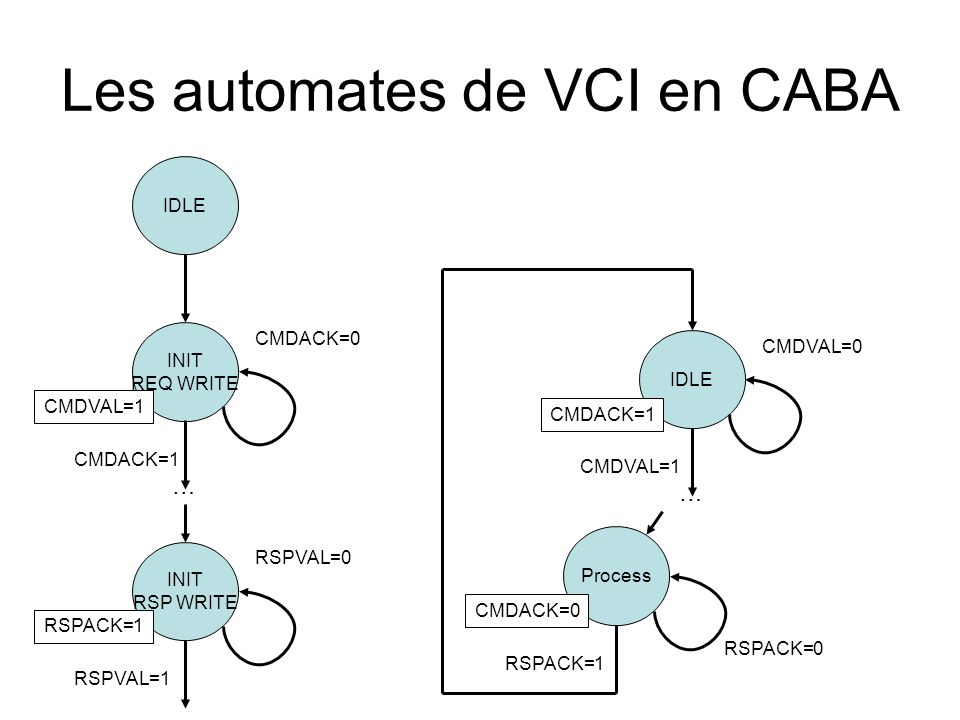 Les automates de VCI en CABA IDLE INIT REQ WRITE CMDVAL=1 CMDACK=0 INIT RSP WRITE RSPACK=1 RSPVAL=0 CMDACK=1 RSPVAL=1 … IDLE CMDACK=1 CMDVAL=0 CMDVAL=