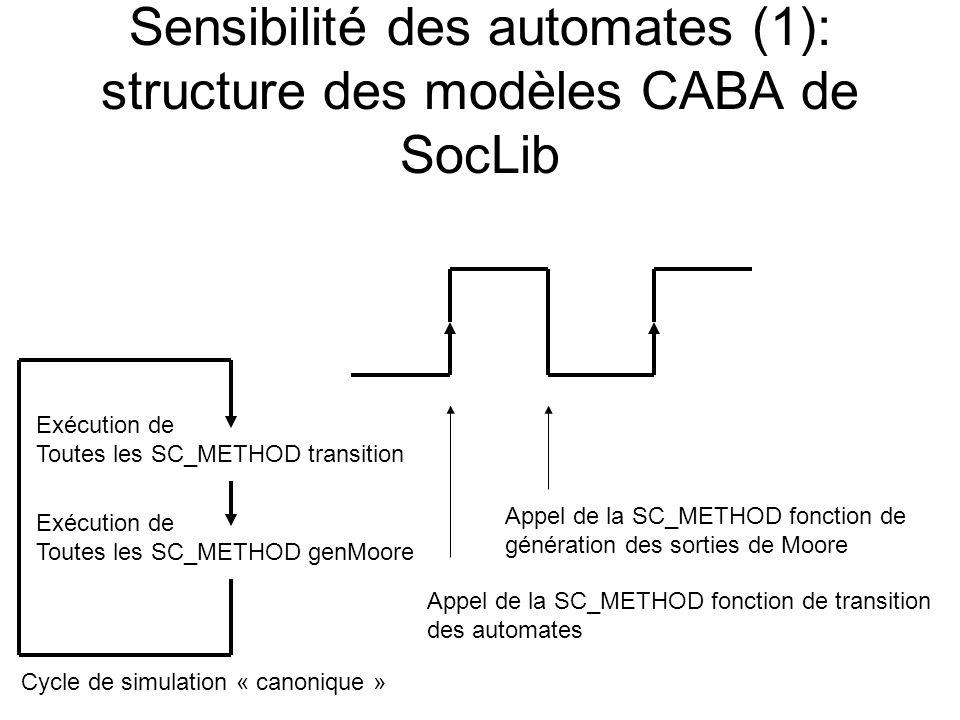 Sensibilité des automates (1): structure des modèles CABA de SocLib Appel de la SC_METHOD fonction de transition des automates Appel de la SC_METHOD f