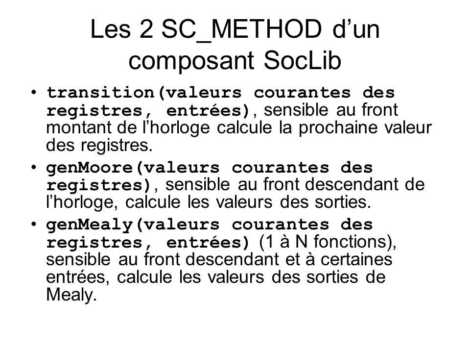 Les 2 SC_METHOD dun composant SocLib transition(valeurs courantes des registres, entrées), sensible au front montant de lhorloge calcule la prochaine