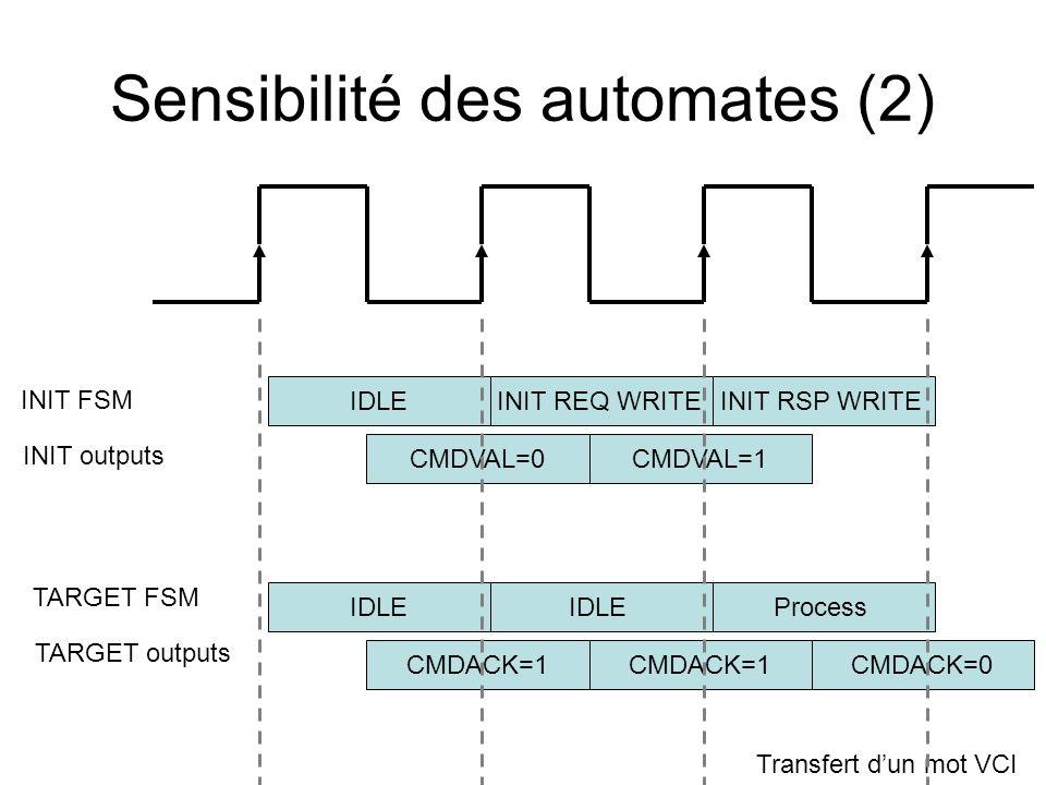 Sensibilité des automates (2) INIT FSM IDLEINIT REQ WRITEINIT RSP WRITE CMDVAL=0CMDVAL=1 INIT outputs TARGET FSM IDLE Process CMDACK=1 TARGET outputs