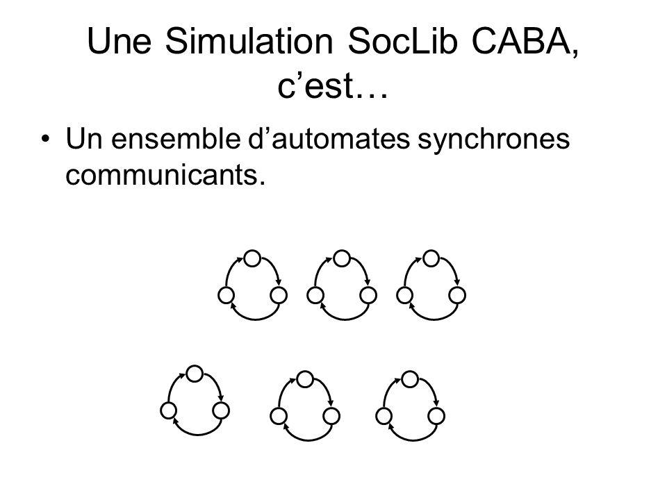 Une Simulation SocLib CABA, cest… Un ensemble dautomates synchrones communicants.