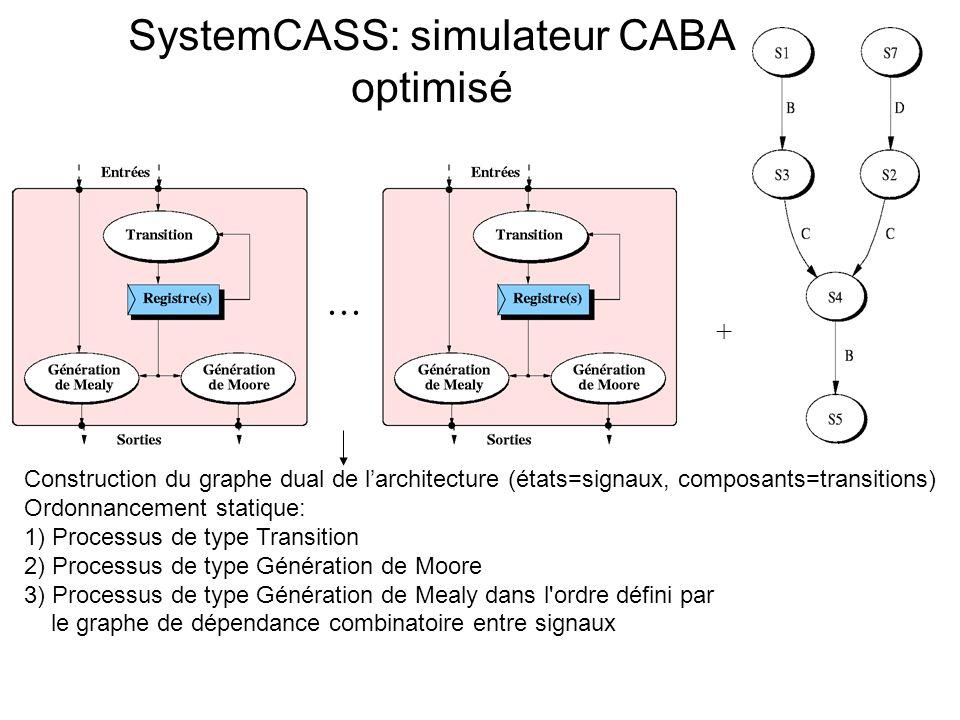 SystemCASS: simulateur CABA optimisé Construction du graphe dual de larchitecture (états=signaux, composants=transitions) Ordonnancement statique: 1)