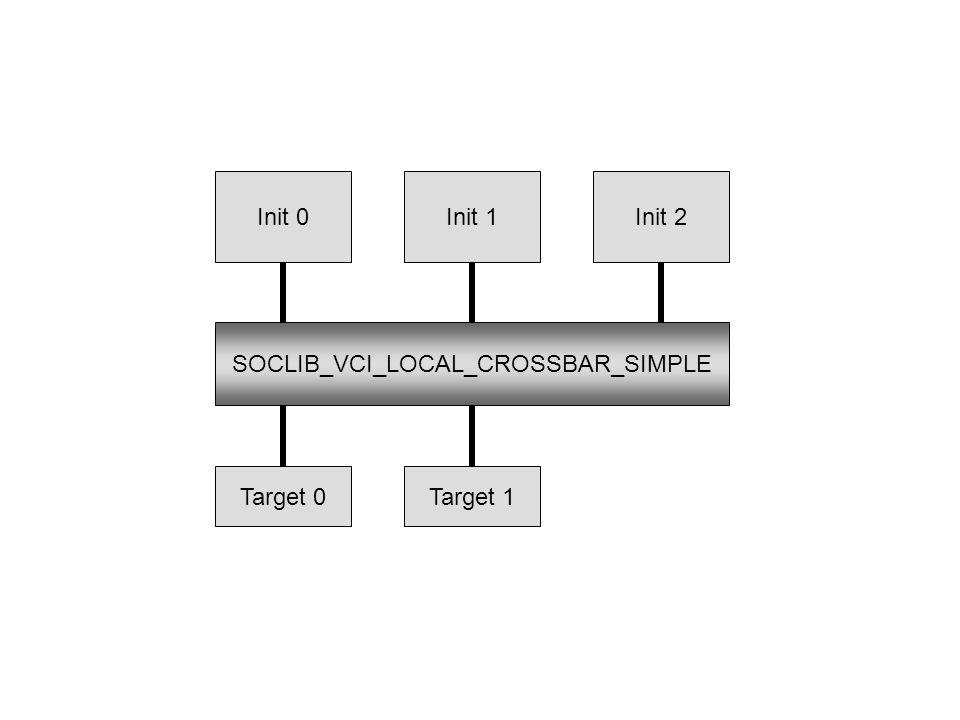 Init 0Init 1 Target 0 Init 2 Target 1 SOCLIB_VCI_LOCAL_CROSSBAR_SIMPLE