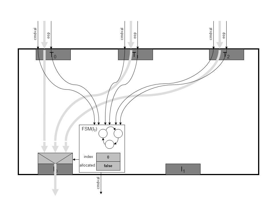 T0T0 T1T1 cmdval 0 false index allocated cmdval T2T2 I0I0 I1I1 eop FSM(I 0 )
