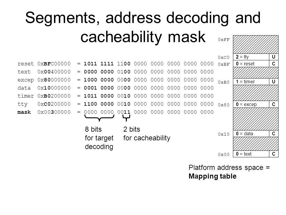 Segments, address decoding and cacheability mask reset 0xBFC00000 = 1011 1111 1100 0000 0000 0000 0000 0000 text 0x00400000 = 0000 0000 0100 0000 0000