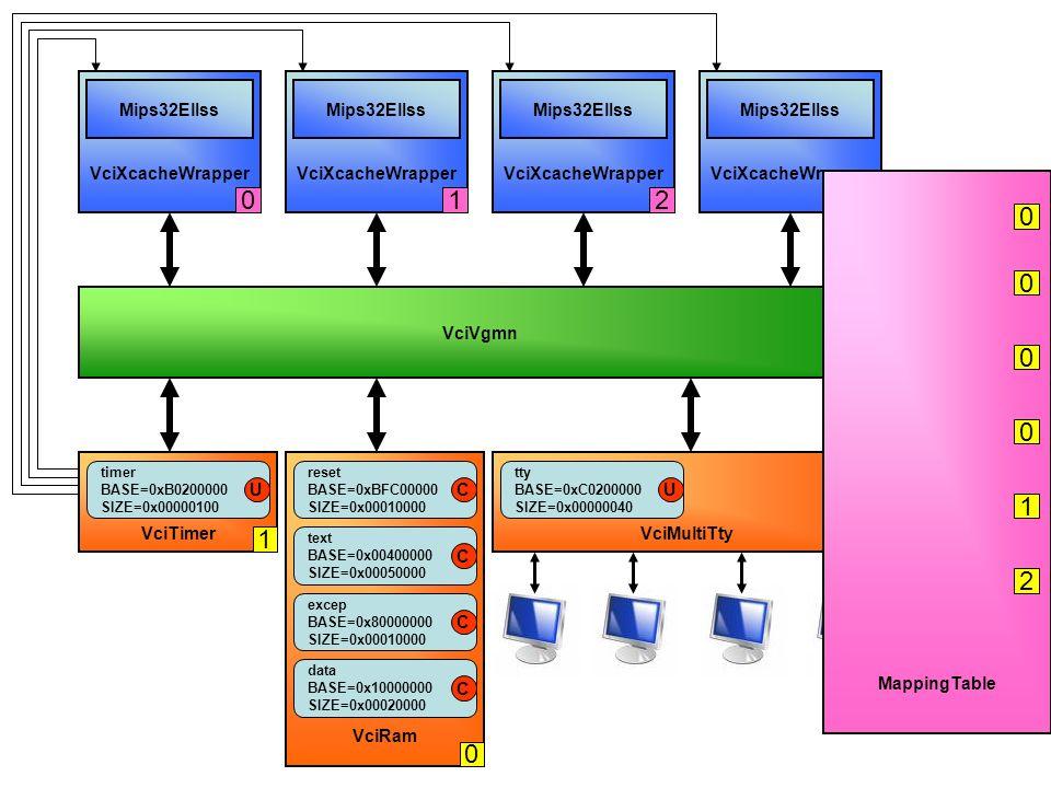 VciRam VciVgmn VciXcacheWrapper Mips32ElIss VciTimer VciXcacheWrapper Mips32ElIss VciXcacheWrapper Mips32ElIss VciXcacheWrapper Mips32ElIss VciMultiTt