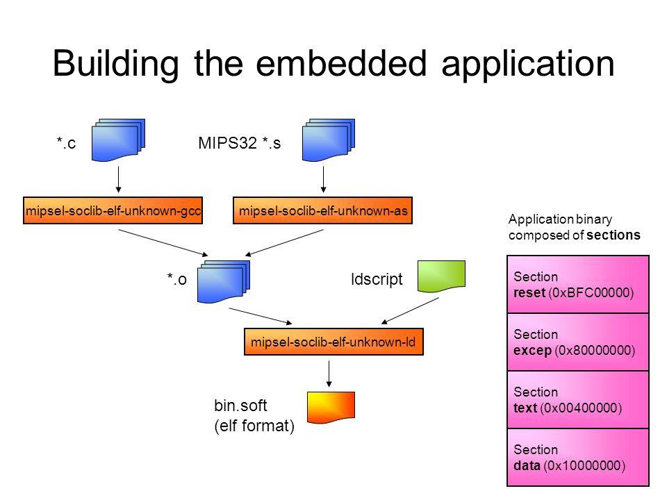 Building the embedded application *.cMIPS32 *.s mipsel-soclib-elf-unknown-gcc *.oldscript bin.soft (elf format) mipsel-soclib-elf-unknown-as mipsel-so