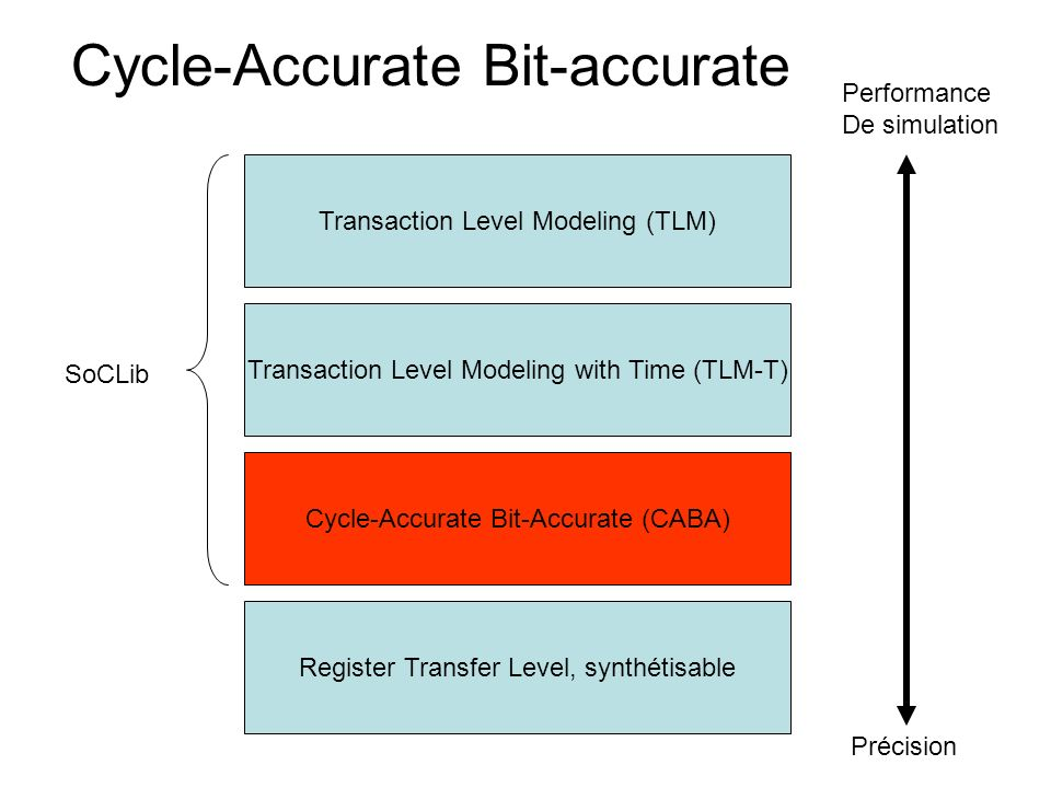 Le standard VCI Virtual Component Interface Déjà obsolète, mais les principes restent simultanément simples et puissants Remplacé par OCP (VCI/OCP)