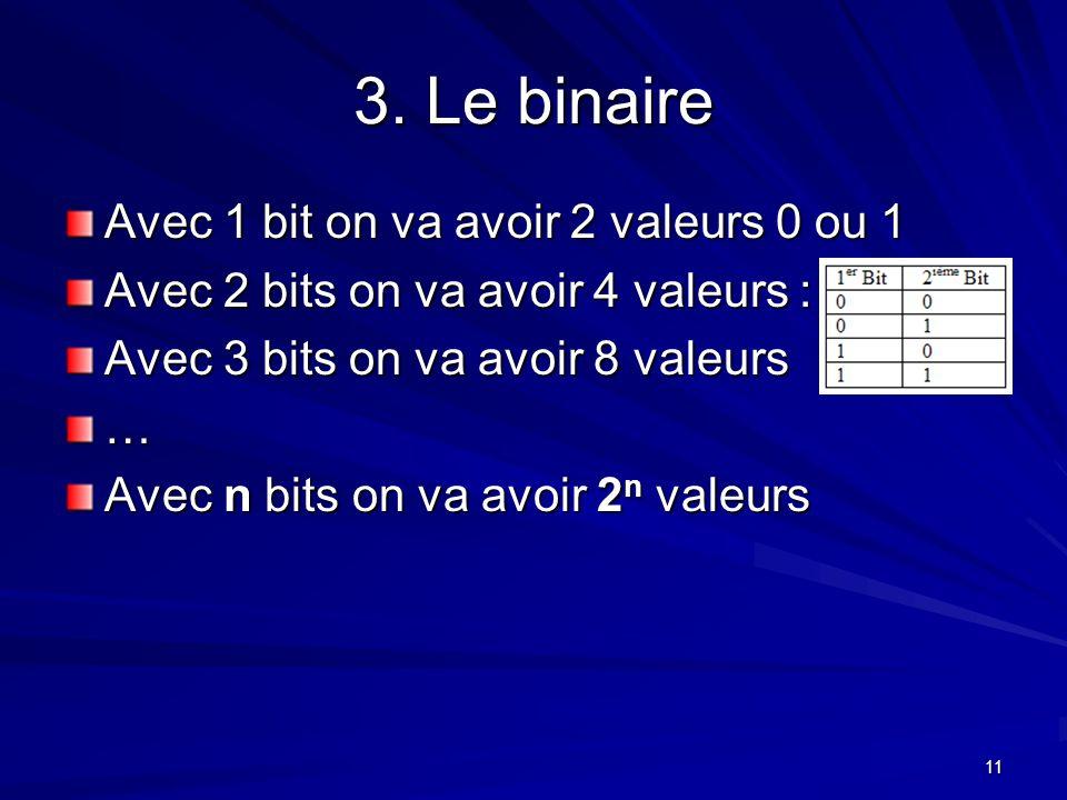 11 3. Le binaire Avec 1 bit on va avoir 2 valeurs 0 ou 1 Avec 2 bits on va avoir 4 valeurs : Avec 3 bits on va avoir 8 valeurs … Avec n bits on va avo