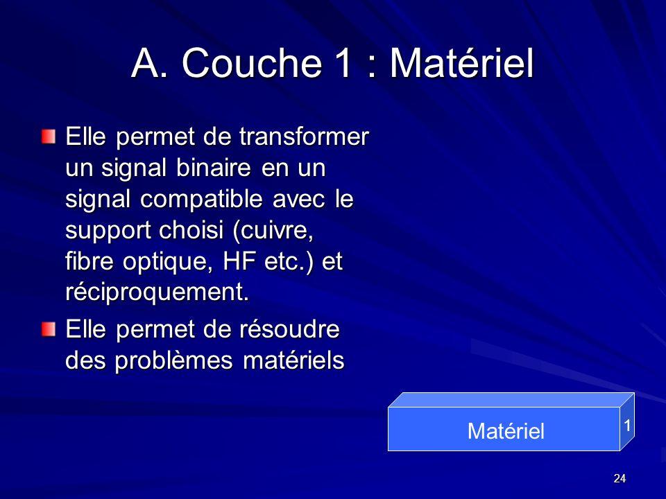24 A. Couche 1 : Matériel Elle permet de transformer un signal binaire en un signal compatible avec le support choisi (cuivre, fibre optique, HF etc.)