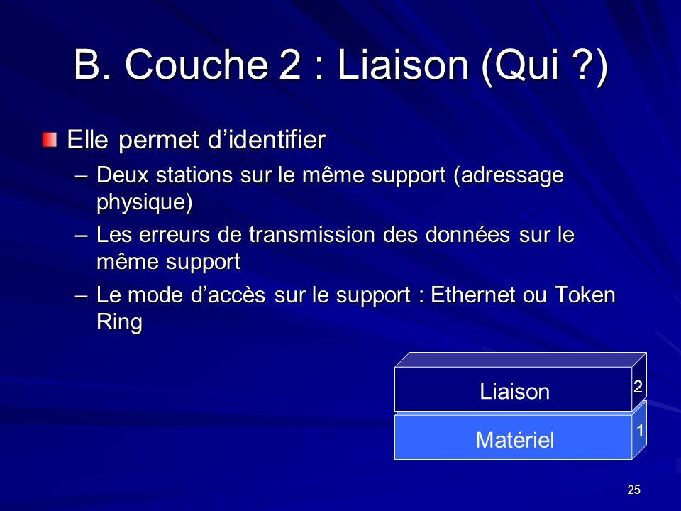 25 B. Couche 2 : Liaison (Qui ?) Elle permet didentifier –Deux stations sur le même support (adressage physique) –Les erreurs de transmission des donn