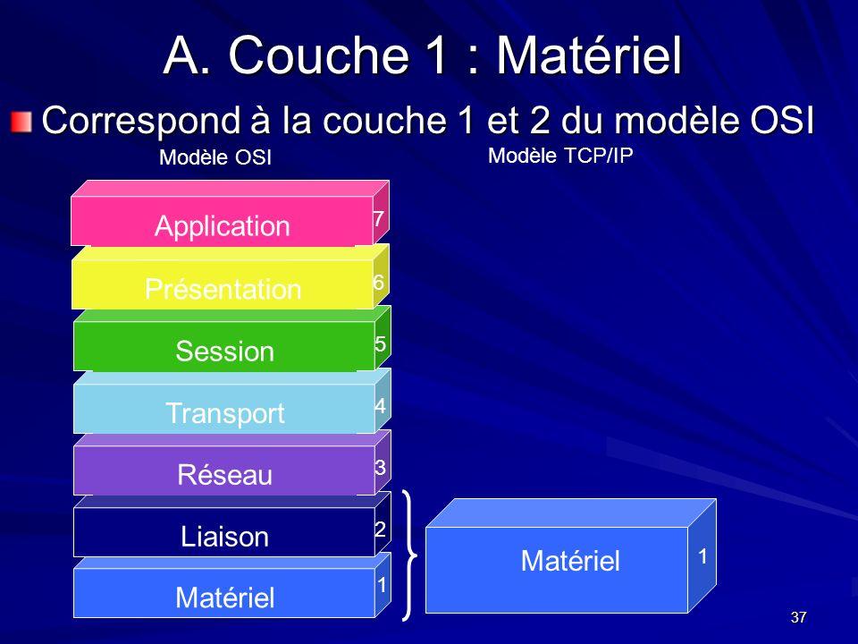 37 A. Couche 1 : Matériel Correspond à la couche 1 et 2 du modèle OSI Matériel 1 Liaison 2 Réseau 3 Transport 4 Session 5 Présentation 6 Application 7