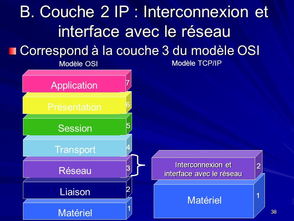 38 B. Couche 2 IP : Interconnexion et interface avec le réseau Correspond à la couche 3 du modèle OSI Matériel 1 Liaison 2 Réseau 3 Transport 4 Sessio