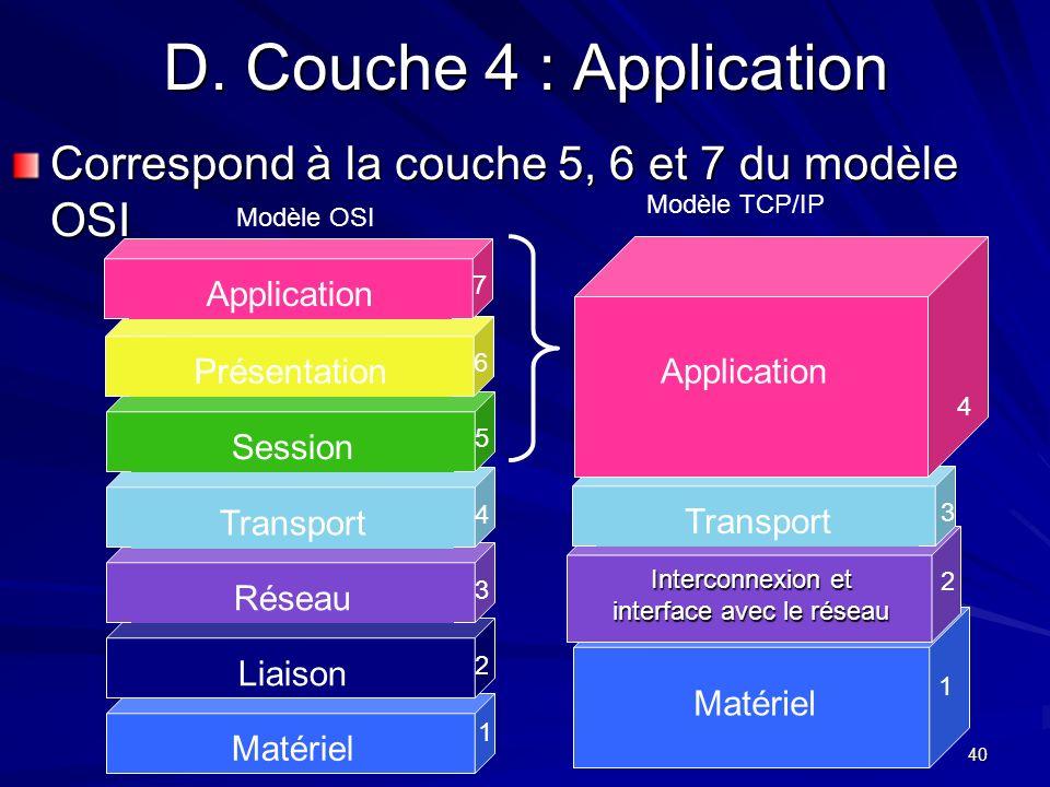 40 D. Couche 4 : Application Correspond à la couche 5, 6 et 7 du modèle OSI Matériel 1 Liaison 2 Réseau 3 Transport 4 Session 5 Présentation 6 Applica