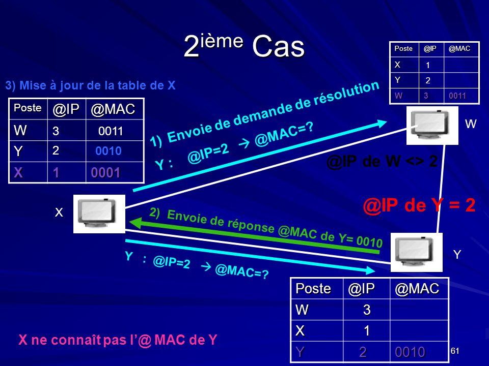 61 2 ième Cas Poste@IP@MAC W Y X10001 Poste@IP@MACX Y W30011 X Y WPoste@IP@MACW3 X1 Y 20010 3 2 1 2 0011 0010 X ne connaît pas l@ MAC de Y 1)Envoie de