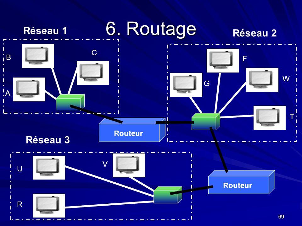 69 6. Routage B W C A F G T U V R Routeur Réseau 1 Réseau 2 Réseau 3
