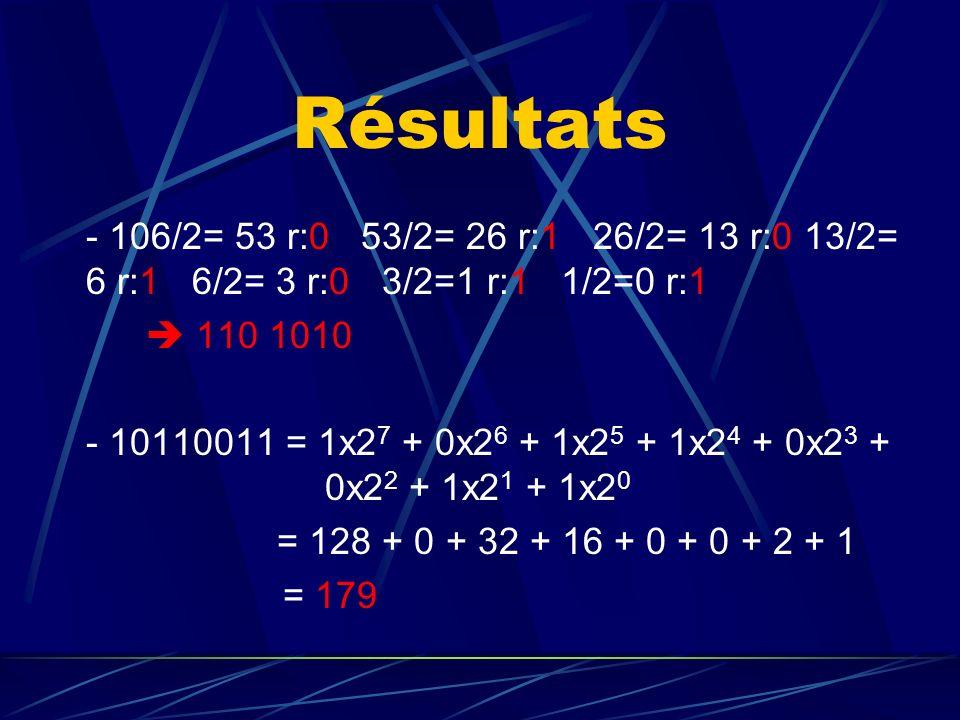 Résultats - 106/2= 53 r:0 53/2= 26 r:1 26/2= 13 r:0 13/2= 6 r:1 6/2= 3 r:0 3/2=1 r:1 1/2=0 r:1 110 1010 - 10110011 = 1x2 7 + 0x2 6 + 1x2 5 + 1x2 4 + 0