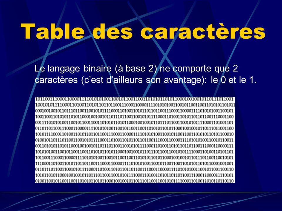 Table des caractères Le langage binaire (à base 2) ne comporte que 2 caractères (cest dailleurs son avantage): le 0 et le 1.