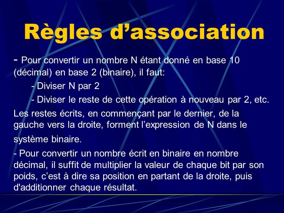 Règles dassociation - Pour convertir un nombre N étant donné en base 10 (décimal) en base 2 (binaire), il faut: - Diviser N par 2 - Diviser le reste d
