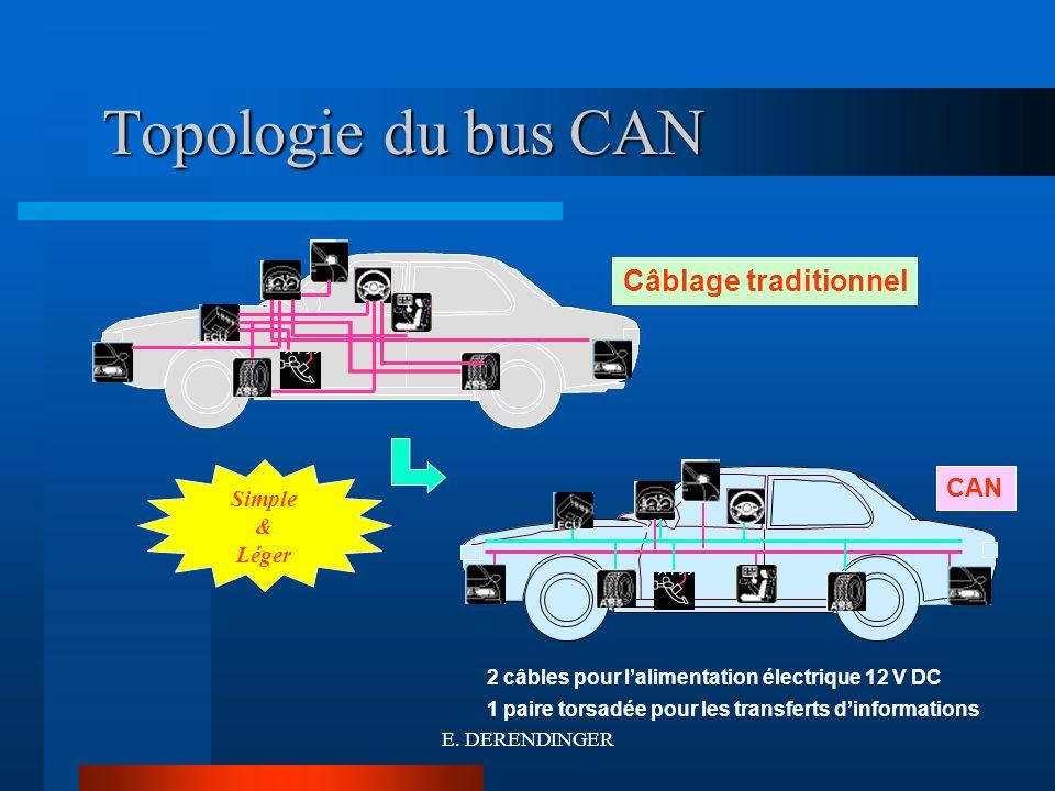 Topologie du bus CAN Nœud 3 Nœud 2 CAN_H CAN_L Bus CAN Nœud 1 Nœud 4 Nœud 3 CAN_H CAN_L Bus CAN Nœud 1 Nœud 7 Nœud 11 Nœud 21 Avantages Configuration simple Câblage réduit Ordre des nœuds indifférent Désavantages Lensemble des nœuds est affecté en cas de défaut Une défaillance est plus délicate à diagnostiquer Outils de diagnostique et de maintenance spécialisés E.