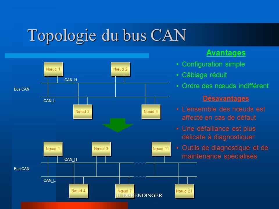 Topologie du bus CAN Nœud 3 Nœud 2 CAN_H CAN_L Bus CAN Nœud 1 Nœud 4 Nœud 3 CAN_H CAN_L Bus CAN Nœud 1 Nœud 7 Nœud 11 Nœud 21 Avantages Configuration