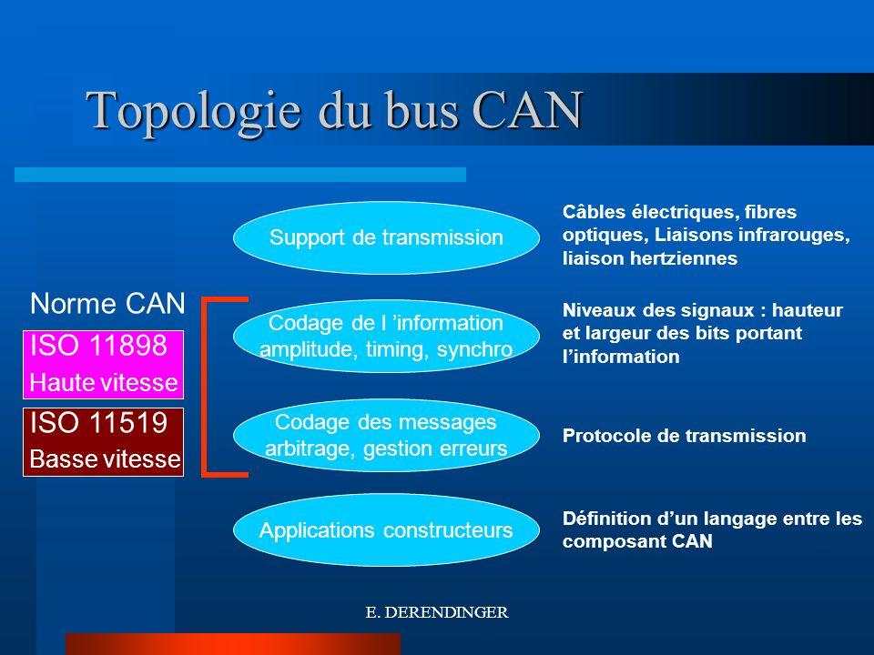 Topologie du bus CAN Support de transmission Codage de l information amplitude, timing, synchro Codage des messages arbitrage, gestion erreurs Applica