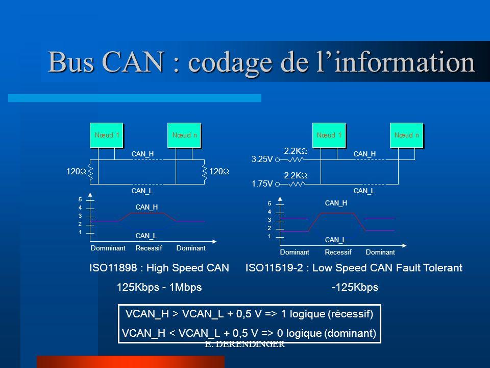 Bus CAN : codage de linformation 1 bit correspond à 32 coup dhorloge La lecture du bit devra être faite au 20 éme coup dhorloge 1bit = 4µs PropagationPhase1SynchPhase2 Bit valide 32 time quantum ISO11898 : High Speed CAN 25O Kbps Quantum = 4 µs/32 = 125 ns -> F horloge = 1/125 10 -9 = 8 Mhz E.