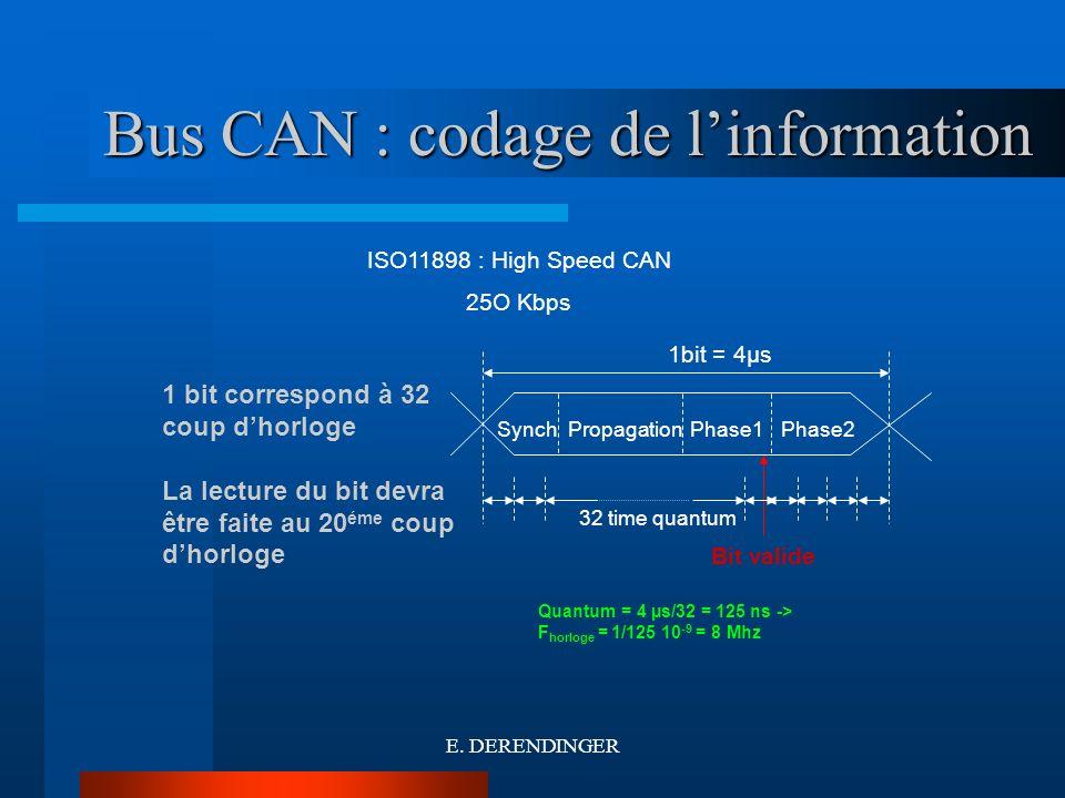 Bus CAN : codage des messages CAN 2.0 A Le bus CAN est libre : état récéssif depuis au moins 10 bits consécutifs Bit de début de message état dominant pendant 1bit Bits darbitration du bus CAN et didentification du message (11 bits) Bit dominant pour un envoi de données Bit récessif pour une demande de données 2 bits réservés + 4 bits spécifiant la longeur du champ de données (compris entre 0 et 8) 0 à 8 octets de données soit 0 à 64 bits Les mots sont emis en commençant par le poids fort 4µs 2 à 3 V E.