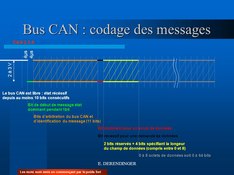 Bus CAN : codage des messages CAN 2.0 A Le bus CAN est libre : état récéssif depuis au moins 10 bits consécutifs Bit de début de message état dominant
