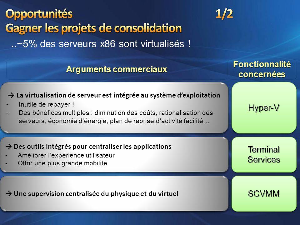 Arguments commerciaux..~5% des serveurs x86 sont virtualisés ! La virtualisation de serveur est intégrée au système dexploitation -I nutile de repayer