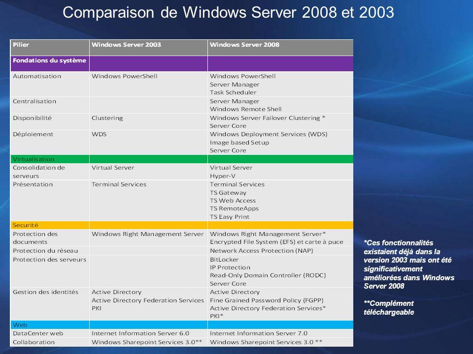 Comparaison de Windows Server 2008 et 2003 *Ces fonctionnalités existaient déjà dans la version 2003 mais ont été significativement améliorées dans Wi