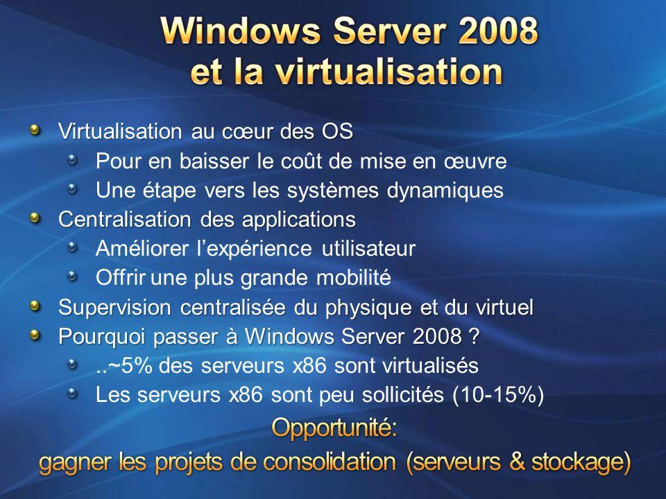 Serveur Manager Console de gestion du serveur Console Hyper-V manager Connexion à une machine virtuelle Interface dun serveur Core Driveurs « synthétiques » VMBUS