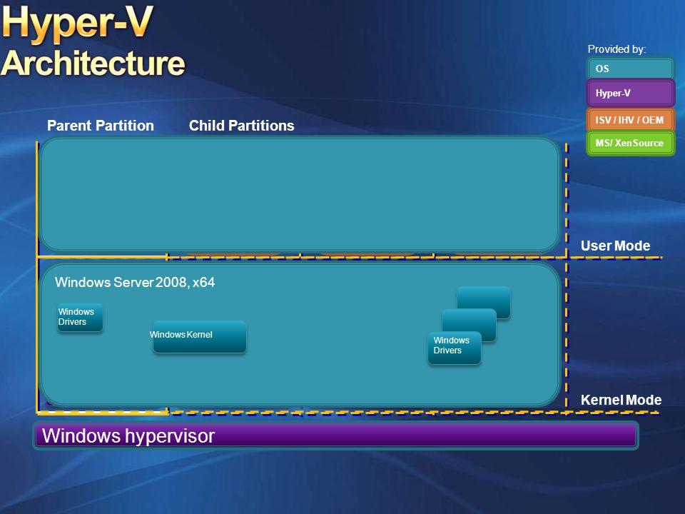 Applications Non- Hypervisor Aware OS Windows Server 2008, 2003 Windows Kernel VSC VMBus Emulation VMBus Designed for Windows Server Hardware Windows Server 2008, x64 Windows Kernel Xen-Enabled Linux Kernel Linux VSC Hypercall Adapter Parent PartitionChild Partitions VMBus Windows hypervisor VSP VM Service WMI Provider VM Worker Processes OS ISV / IHV / OEM Hyper-V MS/ XenSource User Mode Kernel Mode Provided by: Windows Server 2008, x64 Windows Kernel Windows Drivers Windows Drivers